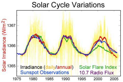 Sol cyklus