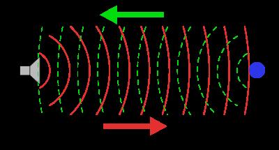 sonar princip